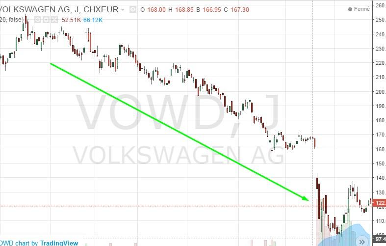 Une chute vertigineuse pour l'action de Volkswagen
