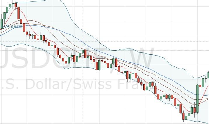 Dans ce cas de figure, l'offre du Dollar face au Franc Suisse est supérieure à la demande