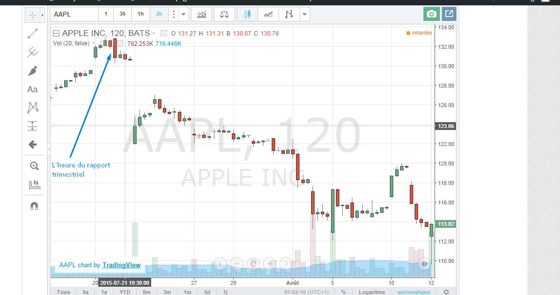Une forte baisse de l'action Apple, suite à « un mauvais rapport » sur les bénéfices du trimestre