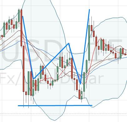 Base en W récente sur l'euro/dollar