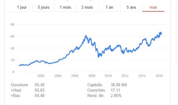 Une « belle courbe » malgré une chute en 2008