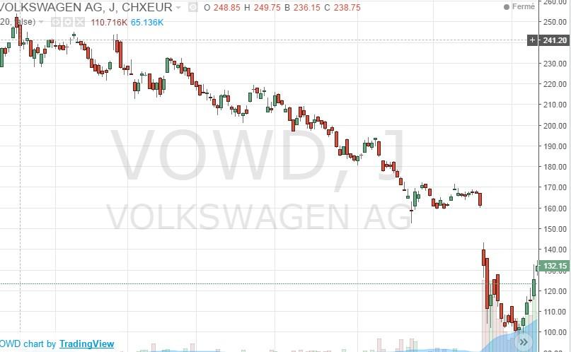 Une chute libre pour l'action Volkswagen