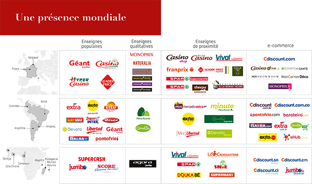 groupe casino cours action