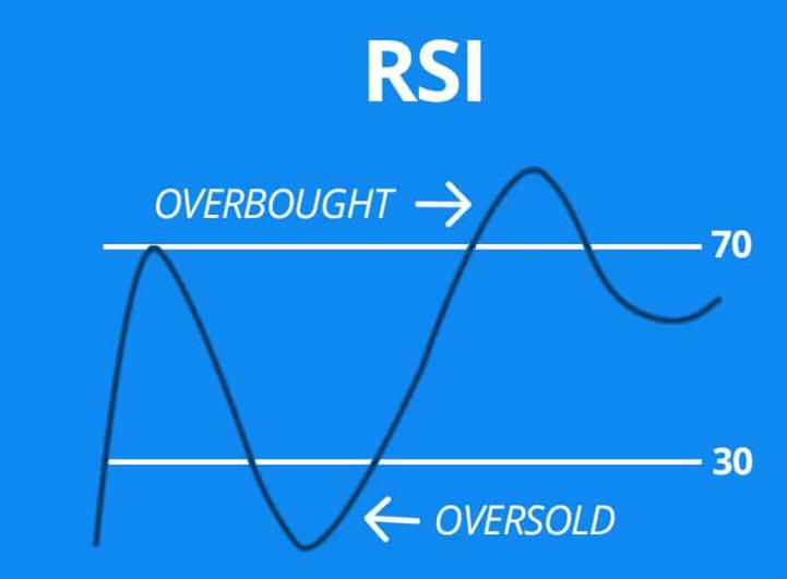 Tout sur l'indicateur RSI