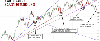 Optimiser le rendement du Swing Trading