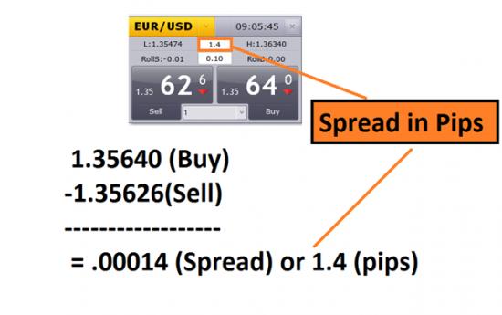 Comprendre le spread sur le forex
