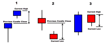 Comment définir l'indicateur ATR (Average True Range) ?